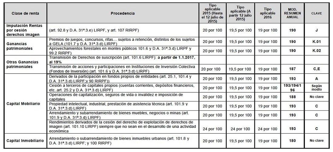 Retenciones IRPF 2015 hasta 2016 Castellana Consultores
