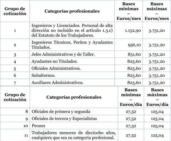 Orden de Cotizacion a la Seguridad Social para 2017 Castellana Consultores